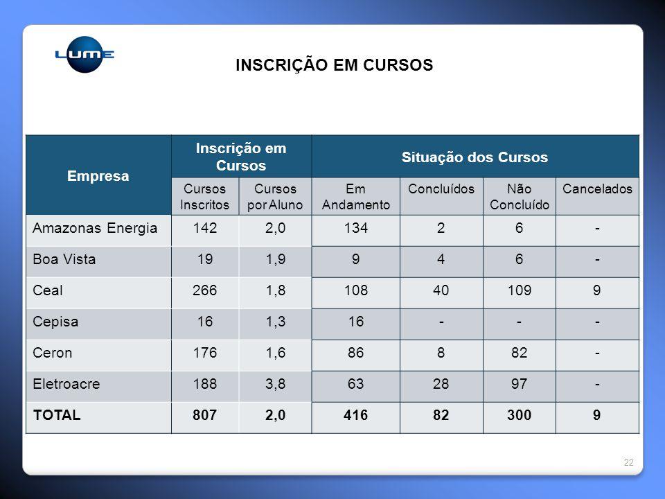INSCRIÇÃO EM CURSOS Empresa Inscrição em Cursos Situação dos Cursos