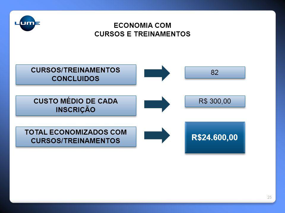 R$24.600,00 ECONOMIA COM CURSOS E TREINAMENTOS CURSOS/TREINAMENTOS