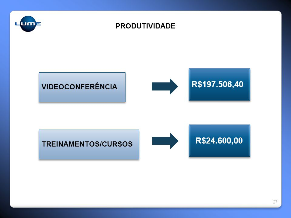 R$197.506,40 R$24.600,00 PRODUTIVIDADE VIDEOCONFERÊNCIA
