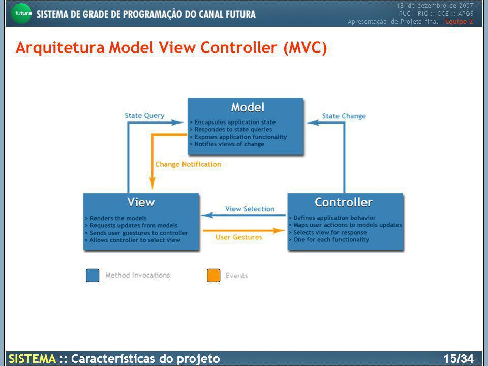 Arquitetura Model View Controller (MVC)
