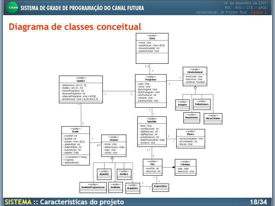 Diagrama de classes conceitual