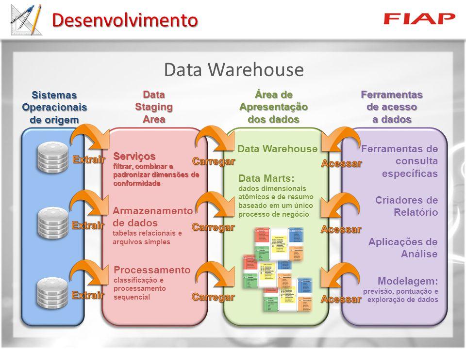 Desenvolvimento Data Warehouse Sistemas Operacionais de origem Data