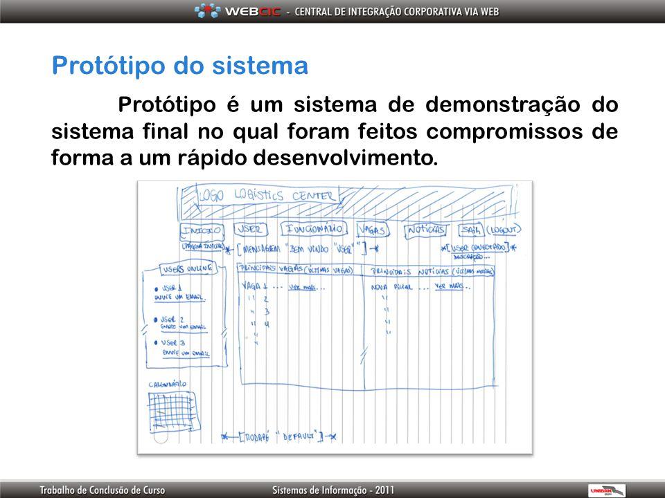 Protótipo do sistema Protótipo é um sistema de demonstração do sistema final no qual foram feitos compromissos de forma a um rápido desenvolvimento.