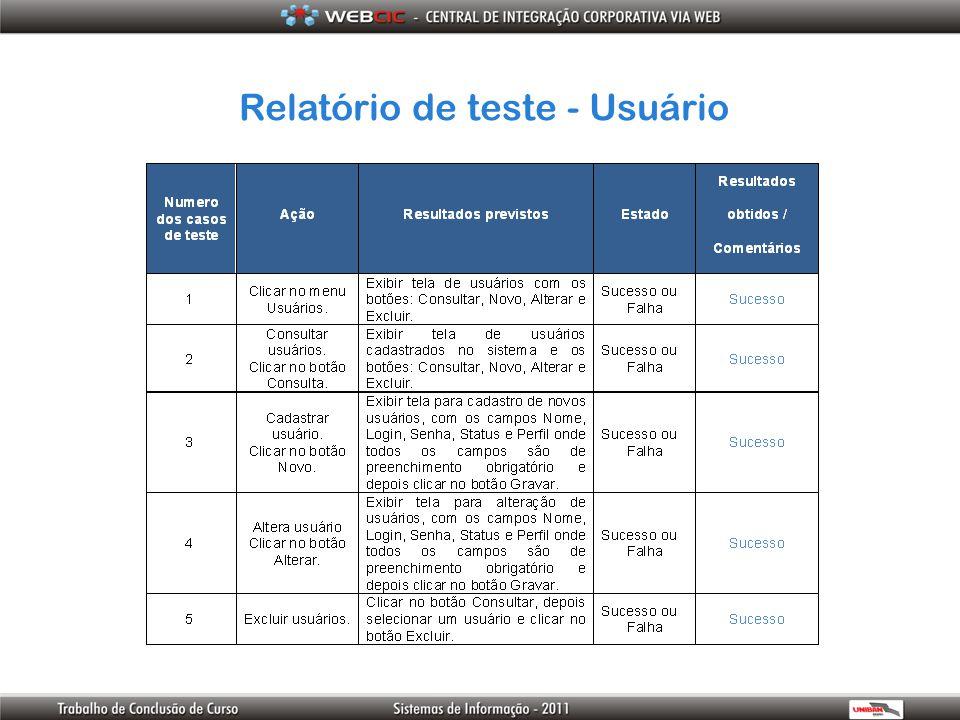 Relatório de teste - Usuário