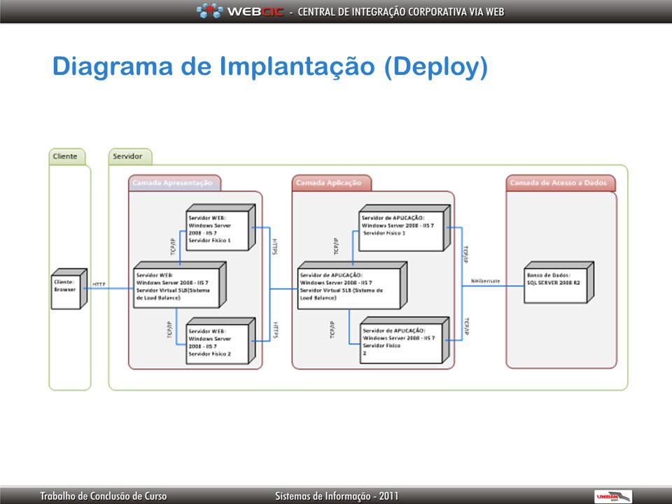 Diagrama de Implantação (Deploy)