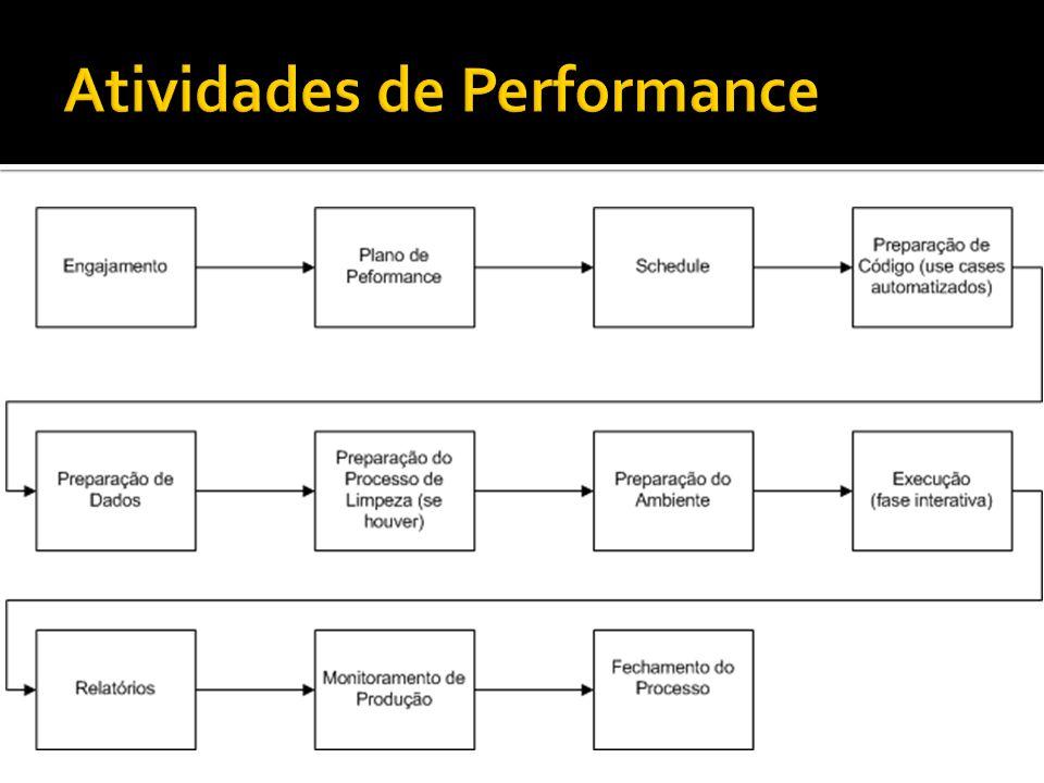 Atividades de Performance