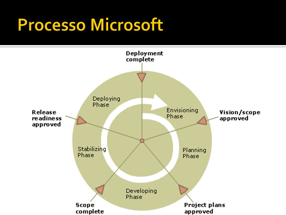 Processo Microsoft