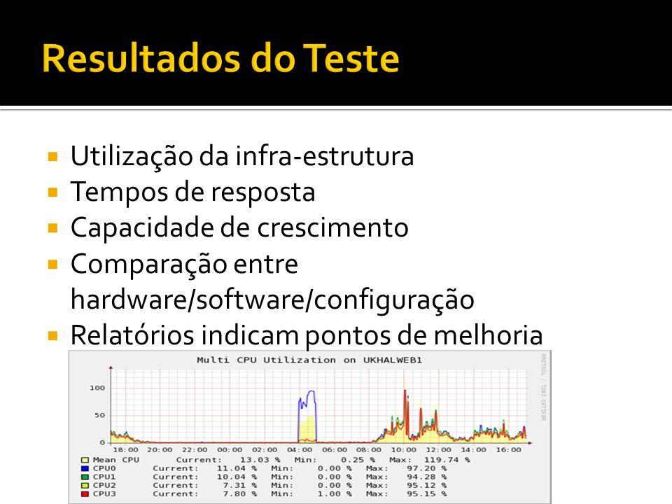 Resultados do Teste Utilização da infra-estrutura Tempos de resposta