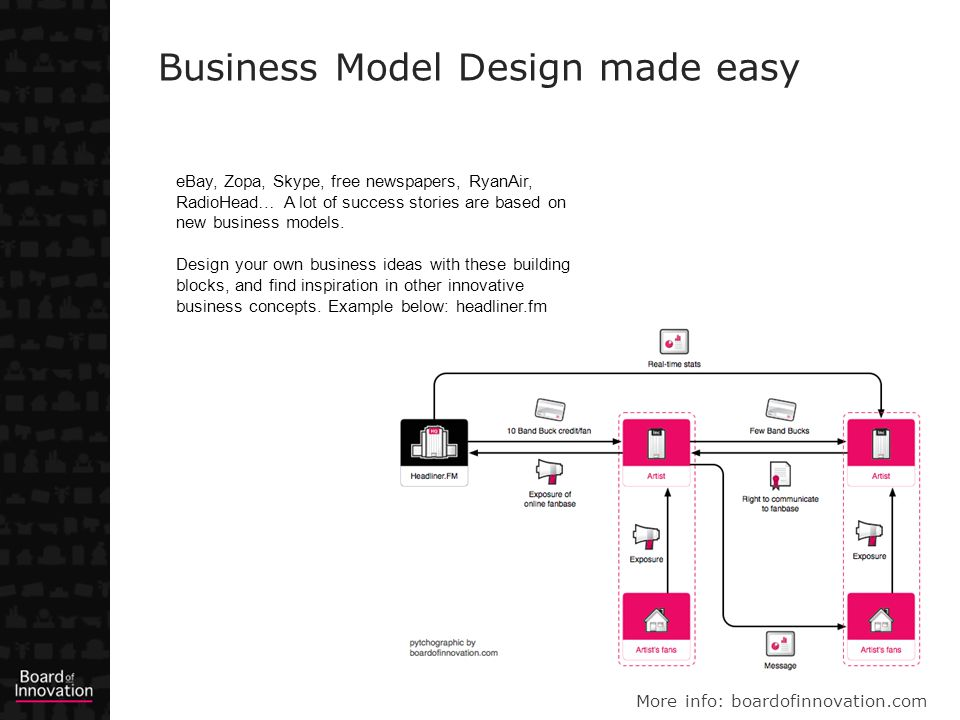 Business Model Design made easy