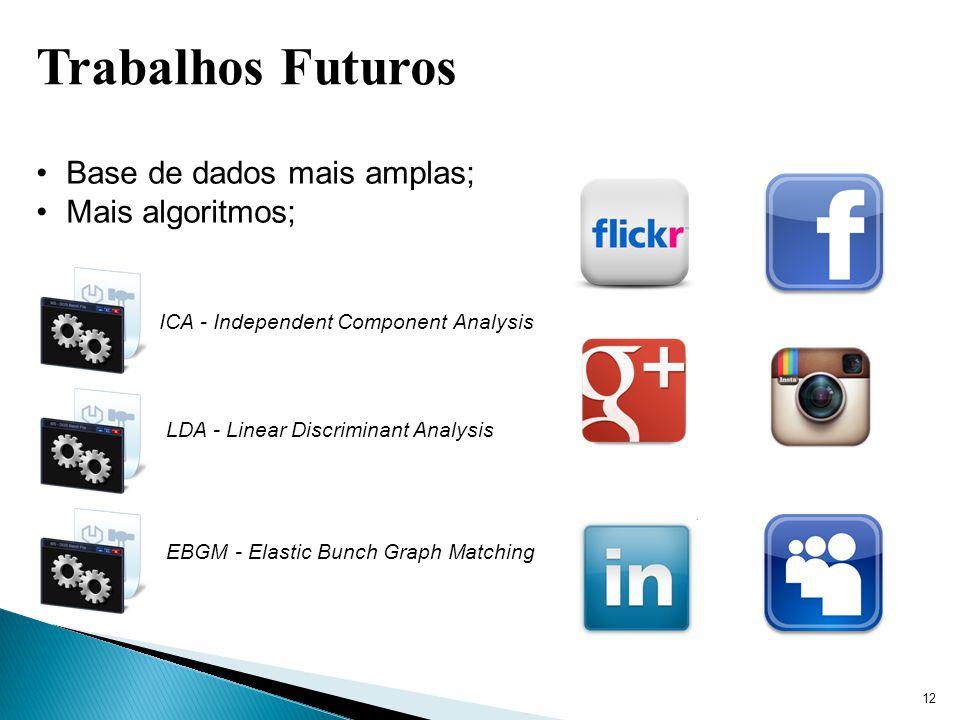 Trabalhos Futuros Base de dados mais amplas; Mais algoritmos;