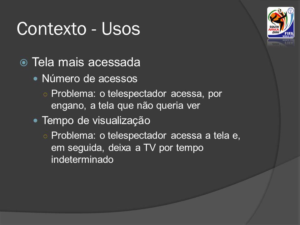 Contexto - Usos Tela mais acessada Número de acessos