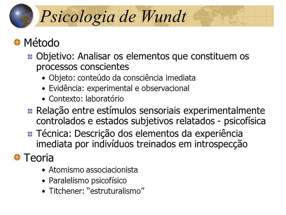 Psicologia de Wundt Método Teoria