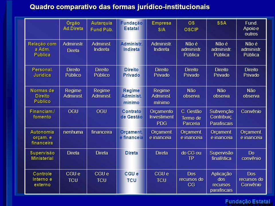 Quadro comparativo das formas jurídico-institucionais