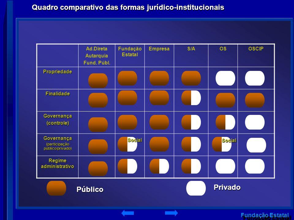 (participação público/privado) Regime administrativo