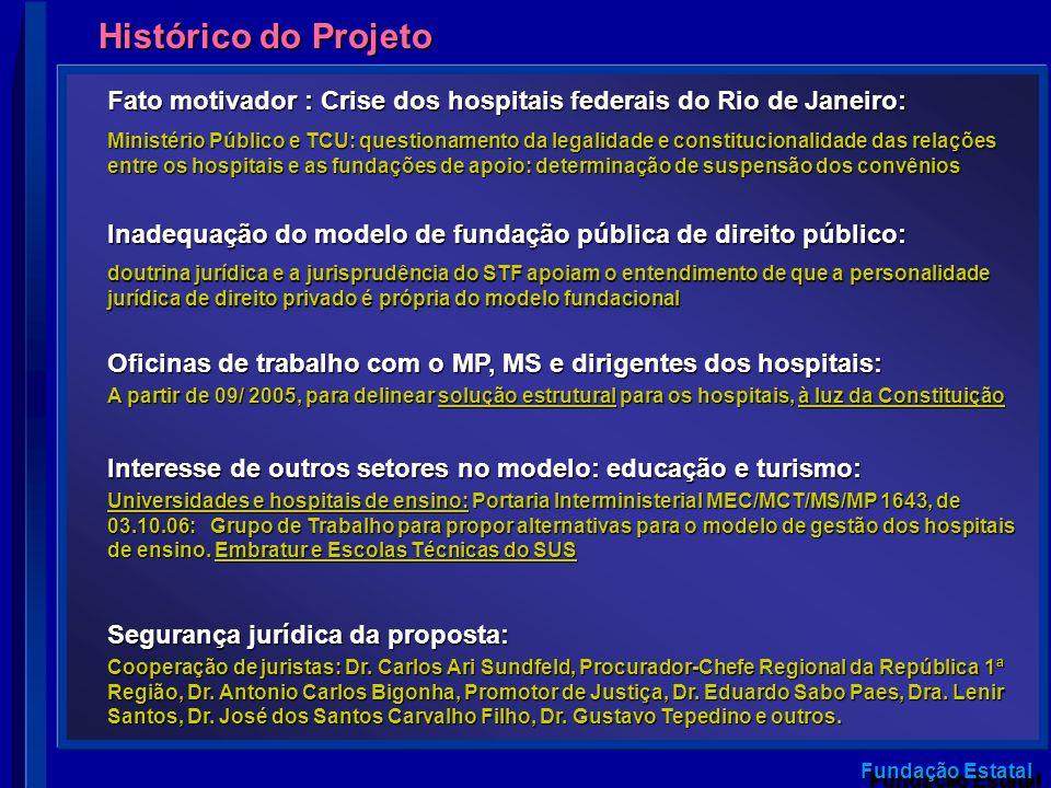 Histórico do Projeto Fato motivador : Crise dos hospitais federais do Rio de Janeiro: