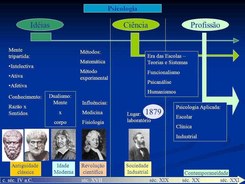 Idéias Ciência Profissão 1879 Psicologia Mente tripartida: Intelectiva