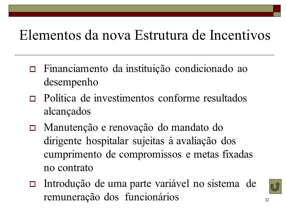 Elementos da nova Estrutura de Incentivos