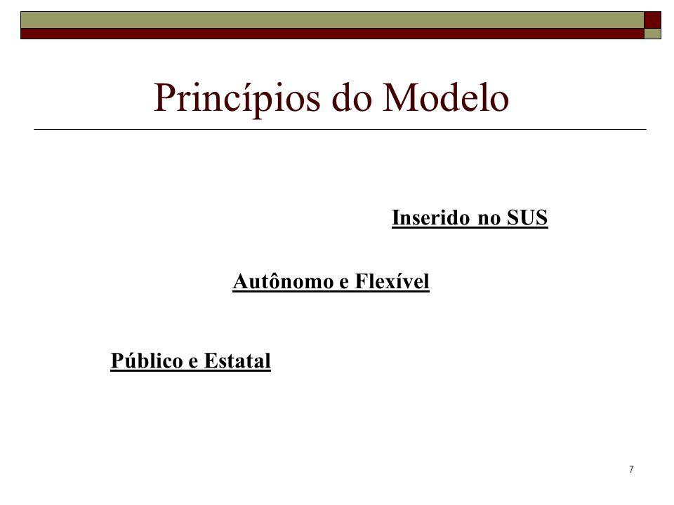 Princípios do Modelo Inserido no SUS Autônomo e Flexível