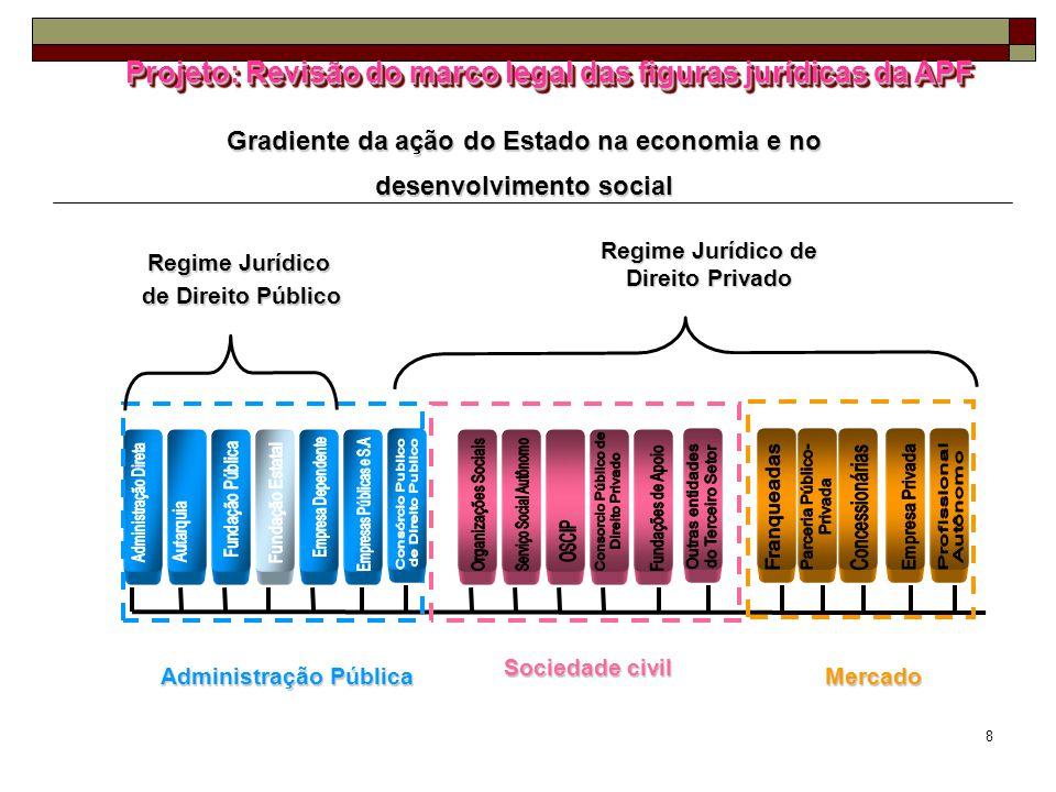 Projeto: Revisão do marco legal das figuras jurídicas da APF