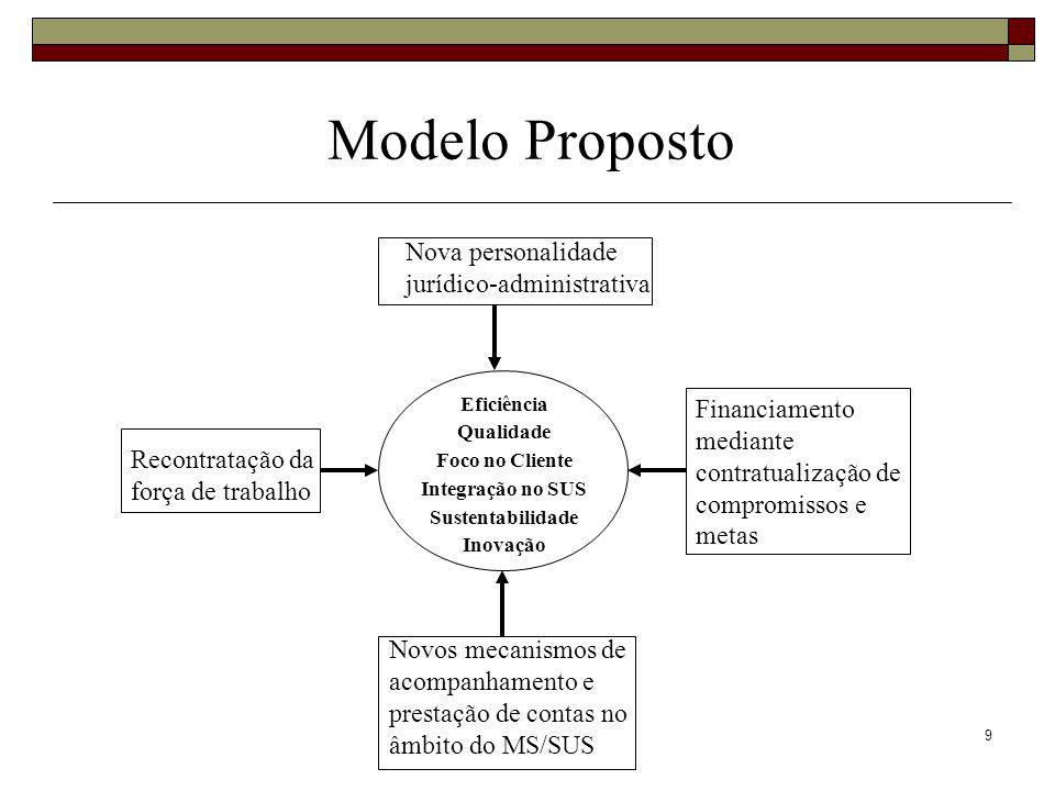 Modelo Proposto Nova personalidade jurídico-administrativa