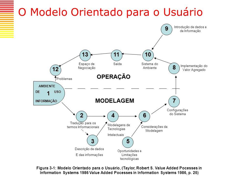 O Modelo Orientado para o Usuário