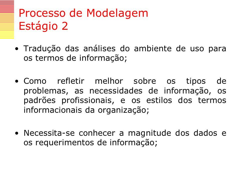 Processo de Modelagem Estágio 2