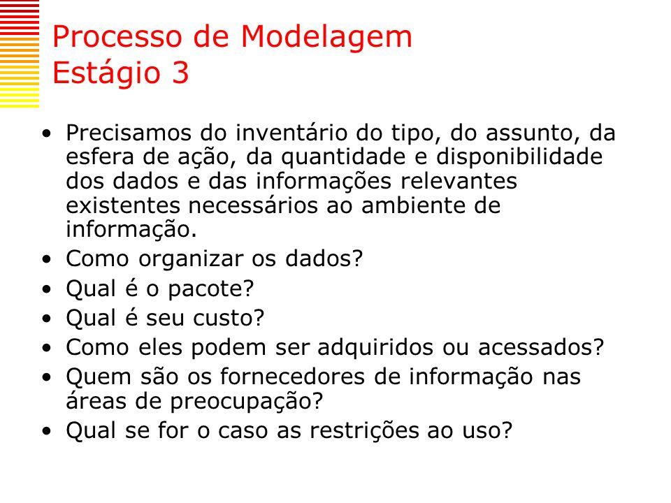 Processo de Modelagem Estágio 3