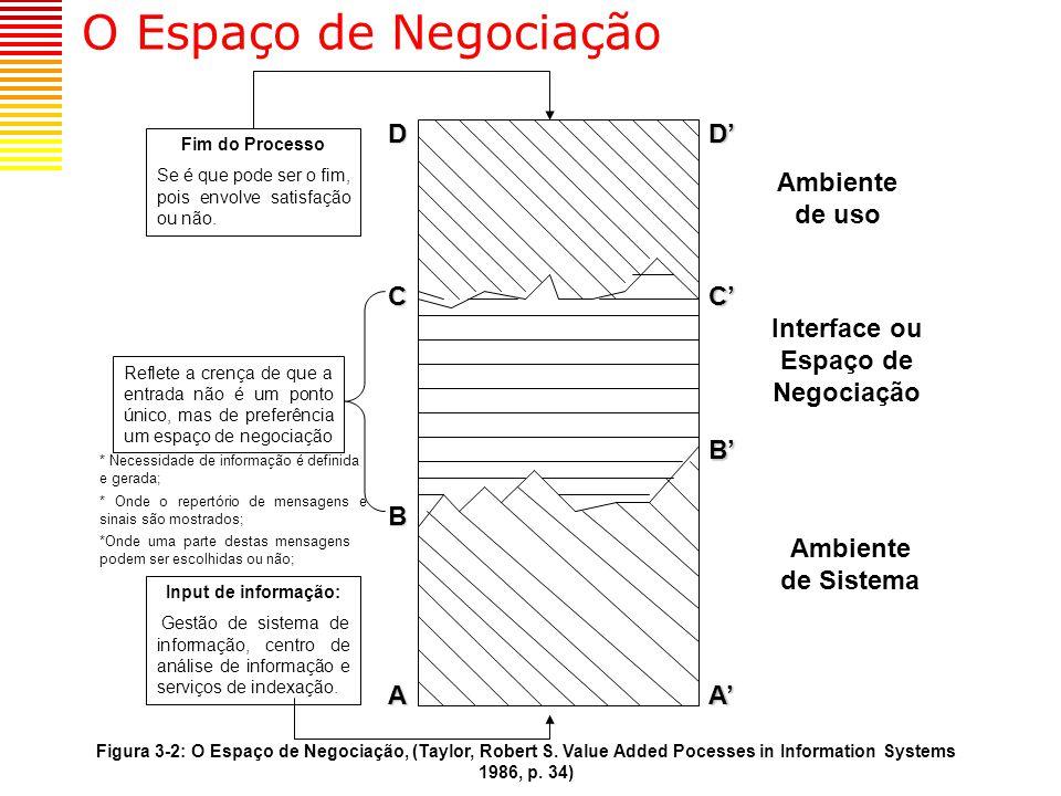 Interface ou Espaço de Negociação