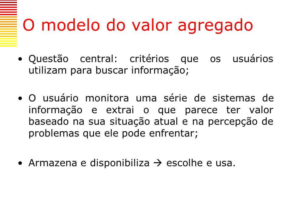 O modelo do valor agregado