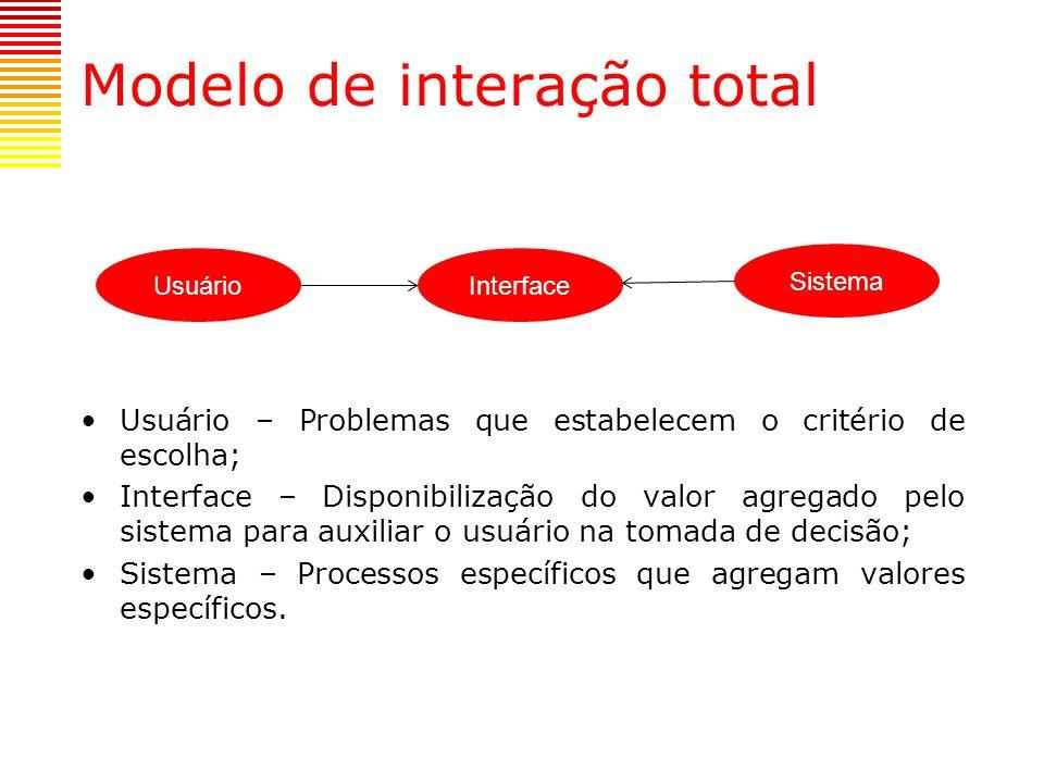 Modelo de interação total