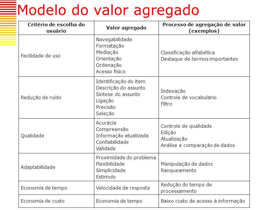 Modelo do valor agregado