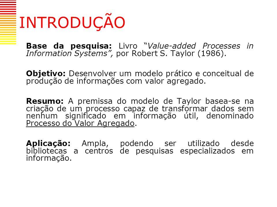 INTRODUÇÃO Base da pesquisa: Livro Value-added Processes in Information Systems , por Robert S. Taylor (1986).