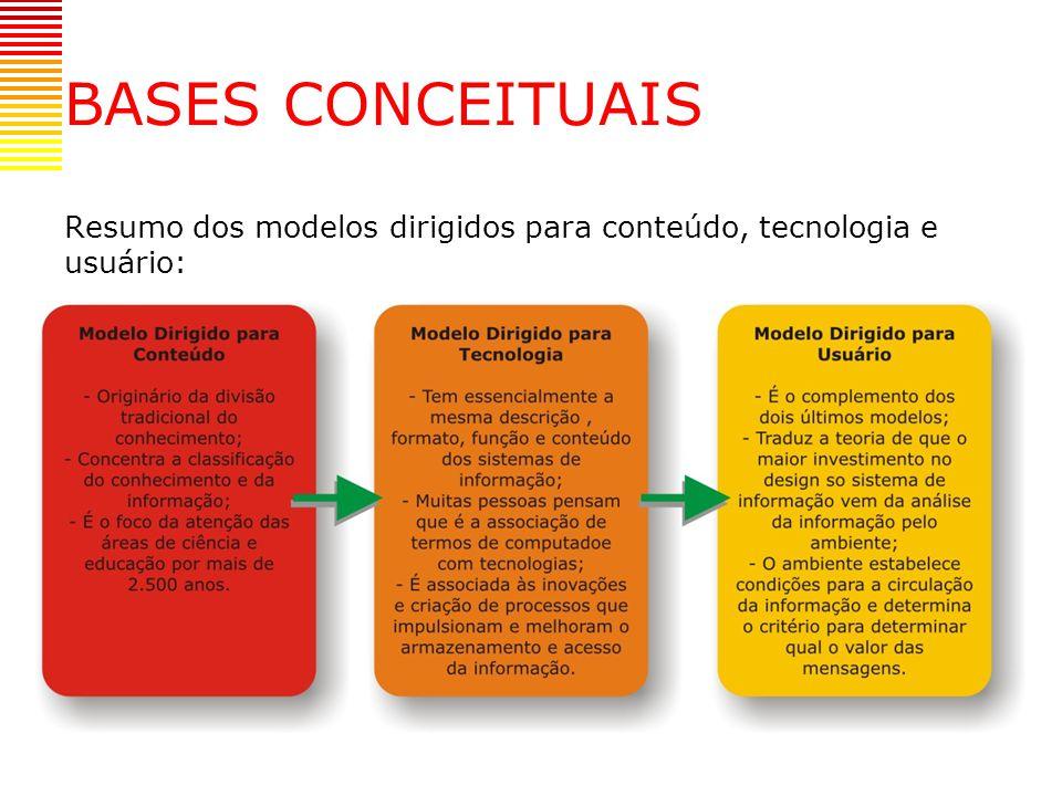 BASES CONCEITUAIS Resumo dos modelos dirigidos para conteúdo, tecnologia e usuário: