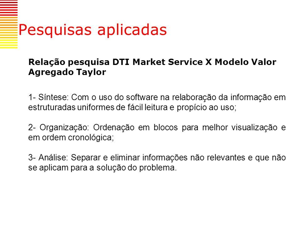 Pesquisas aplicadas Relação pesquisa DTI Market Service X Modelo Valor Agregado Taylor.
