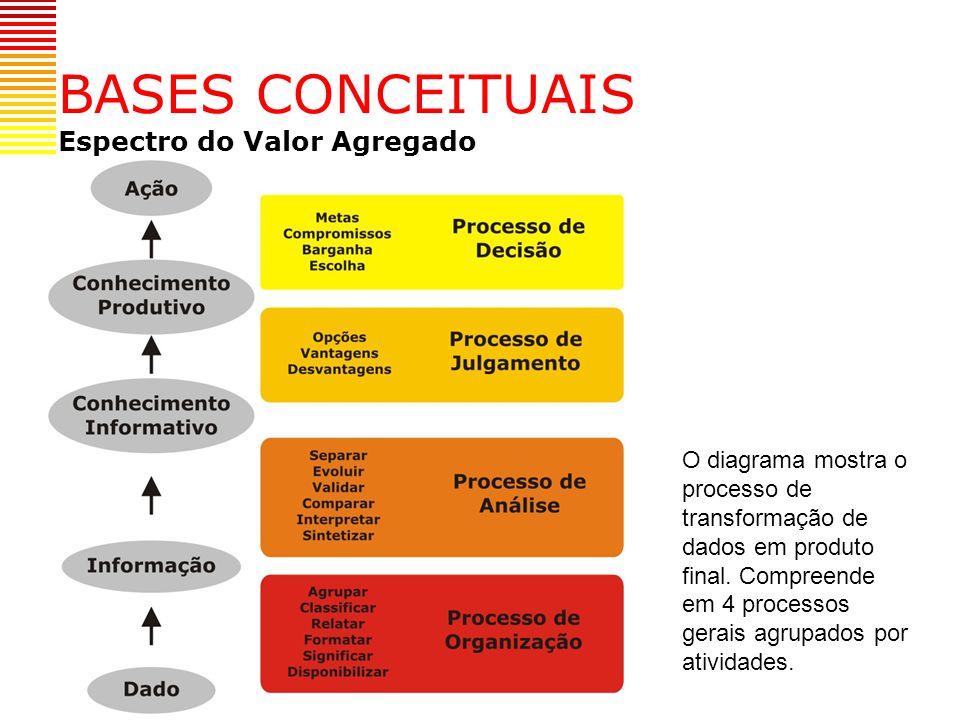 BASES CONCEITUAIS Espectro do Valor Agregado