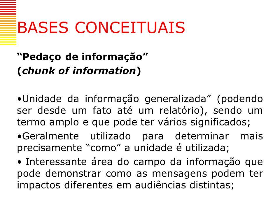 BASES CONCEITUAIS Pedaço de informação (chunk of information)