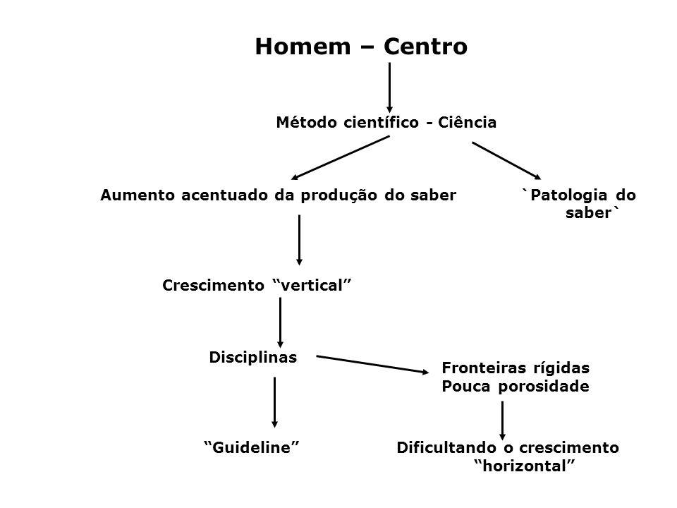 Homem – Centro Método científico - Ciência