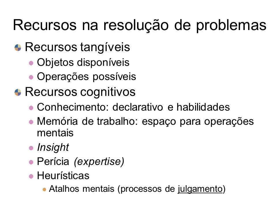 Recursos na resolução de problemas