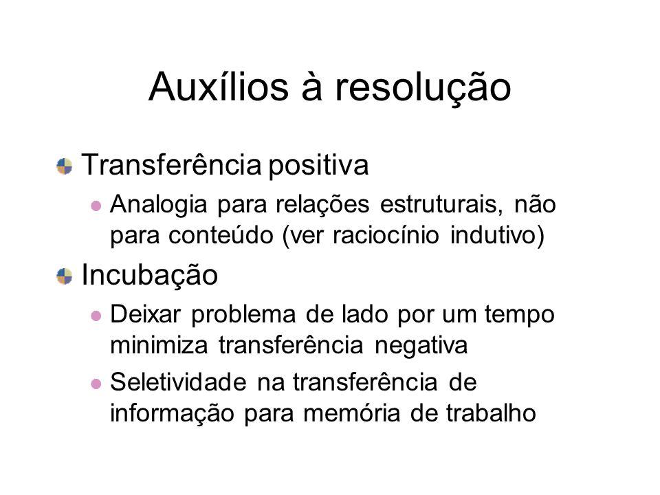 Auxílios à resolução Transferência positiva Incubação