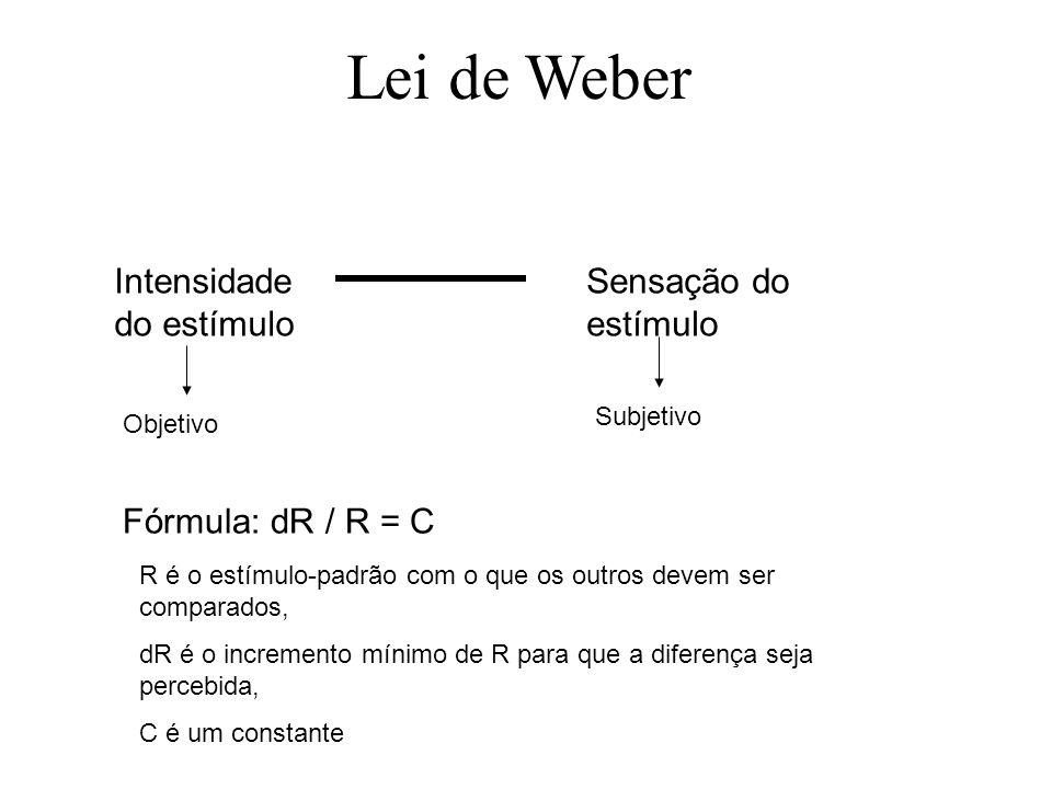 Lei de Weber Intensidade do estímulo Sensação do estímulo