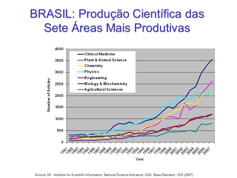 BRASIL: Produção Científica das Sete Áreas Mais Produtivas