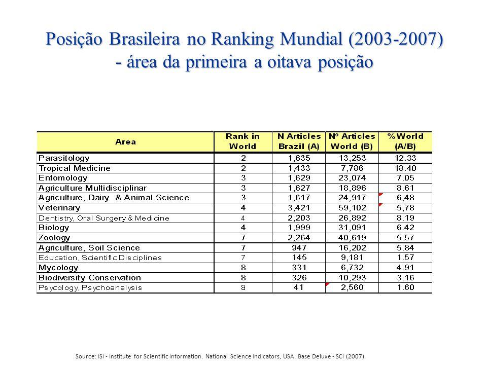 Posição Brasileira no Ranking Mundial (2003-2007) - área da primeira a oitava posição