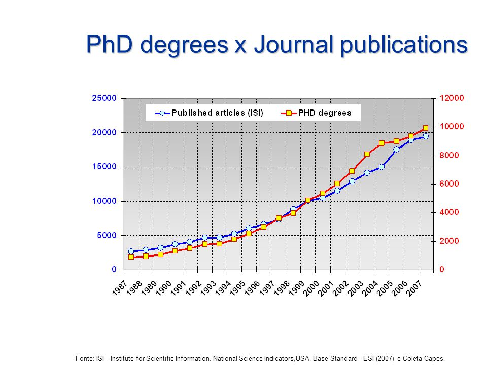 PhD degrees x Journal publications