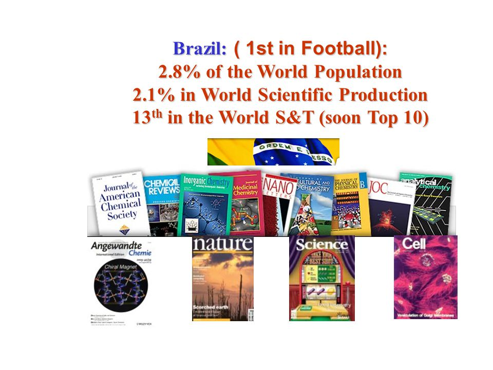 Brazil: ( 1st in Football): 2.8% of the World Population
