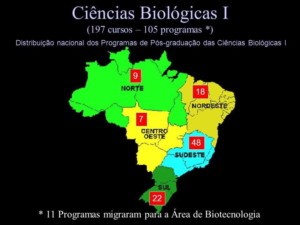 Ciências Biológicas I (197 cursos – 105 programas *)