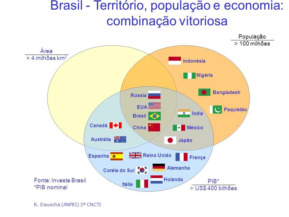 Brasil - Território, população e economia: combinação vitoriosa
