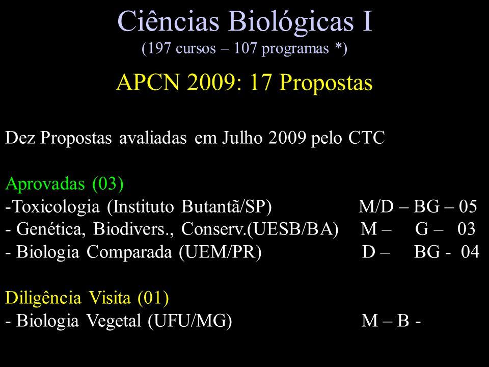 Ciências Biológicas I (197 cursos – 107 programas *)
