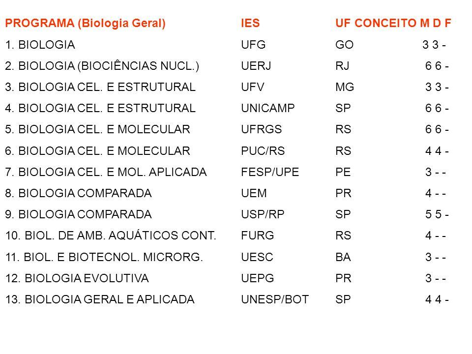 PROGRAMA (Biologia Geral) IES UF CONCEITO M D F