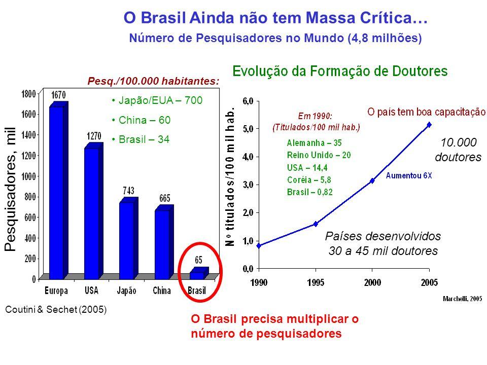 O Brasil Ainda não tem Massa Crítica…
