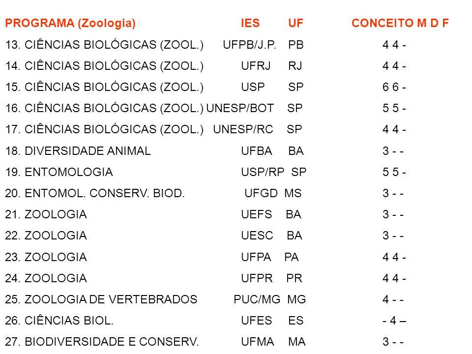 PROGRAMA (Zoologia) IES UF CONCEITO M D F
